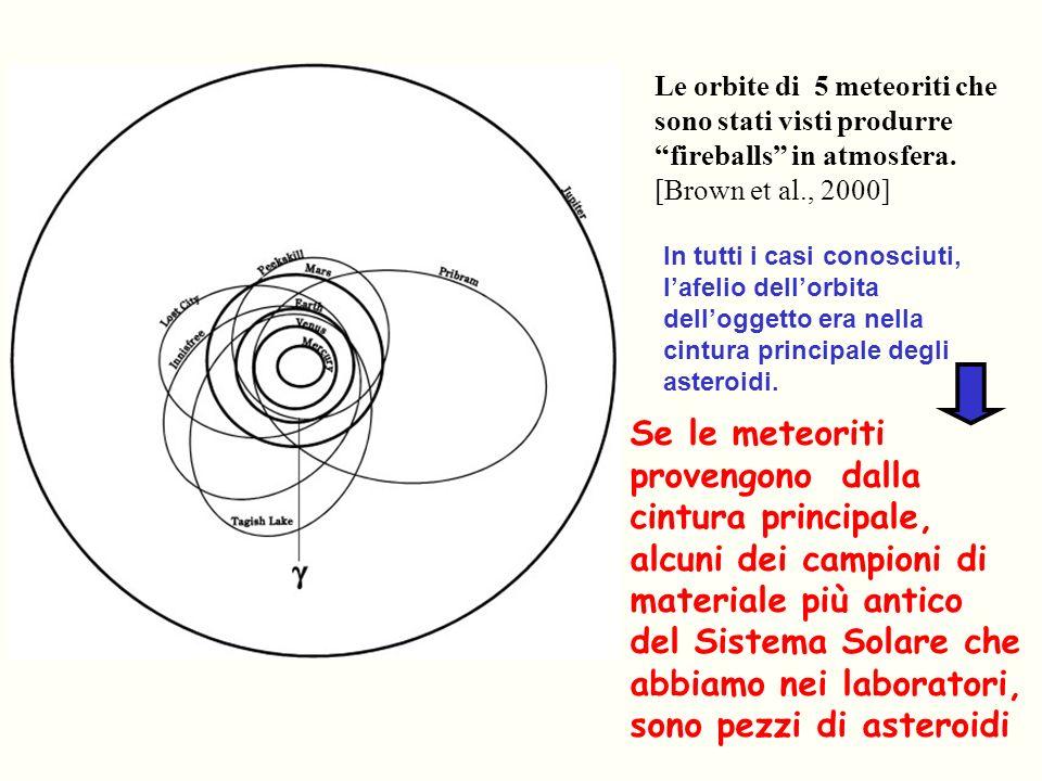 Le orbite di 5 meteoriti che sono stati visti produrre fireballs in atmosfera. [Brown et al., 2000]